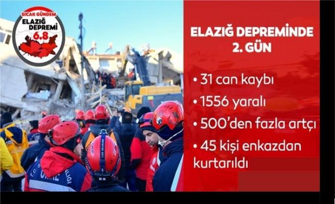Depremin İkinci gününde bilanço