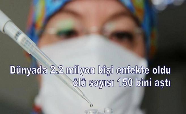 Dünyada 2.2 milyon kişi enfekte oldu, ölü sayısı 150 bini aştı